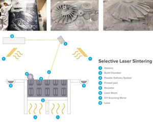 chart showing how selective laser sintering works