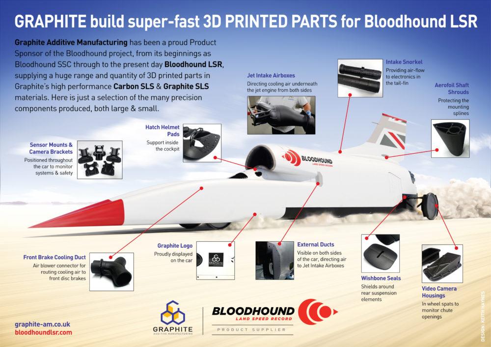 Graphic showing 3D print build